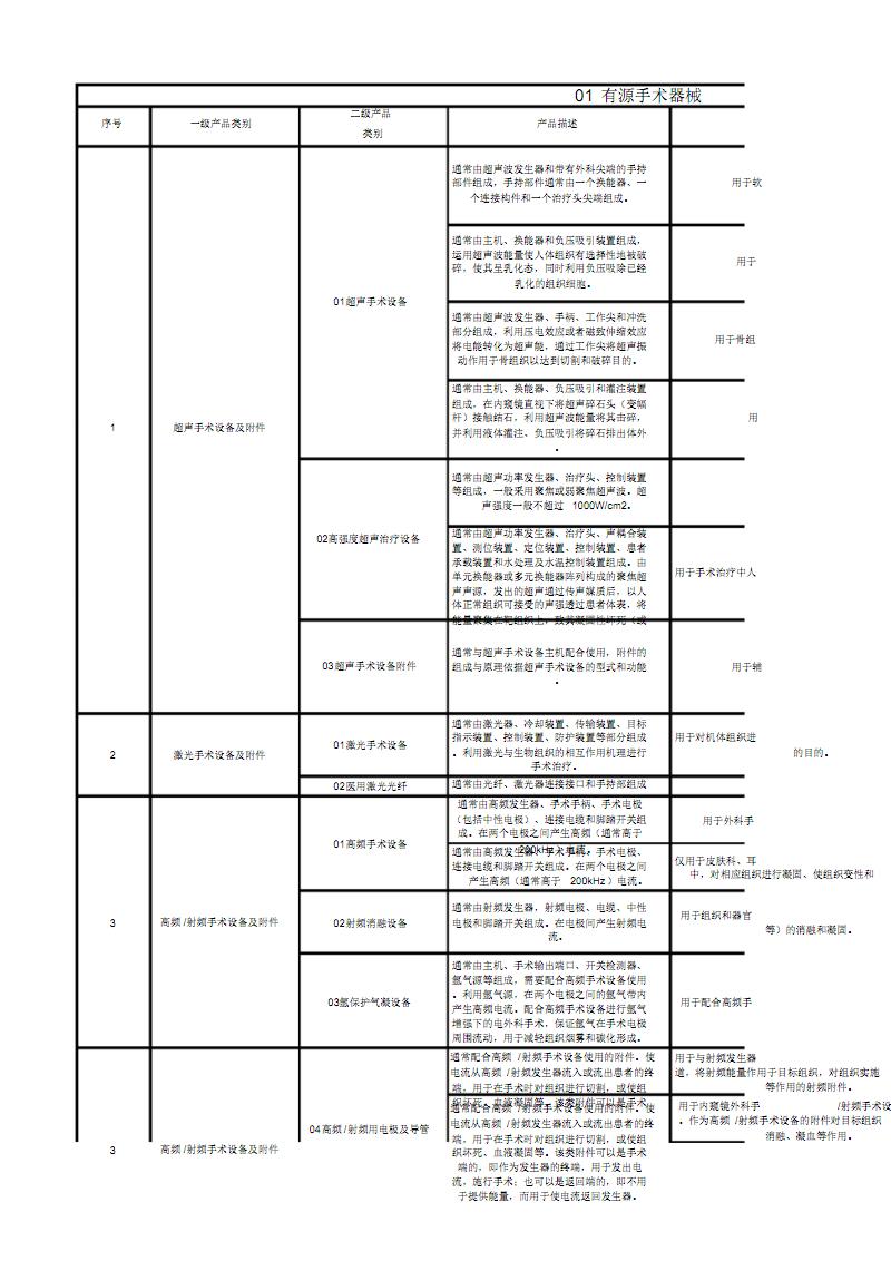 医疗器械分类编码实践.pdf