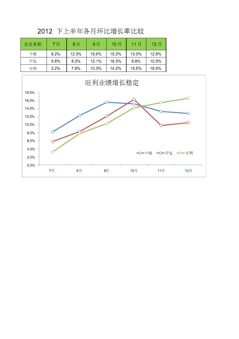 比较行业增长率趋势.pdf