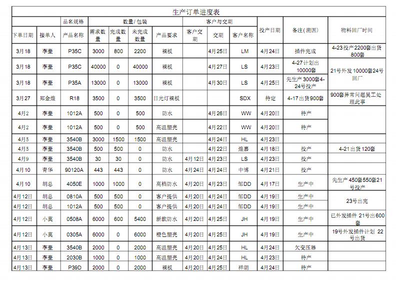生产订单进度表.pdf