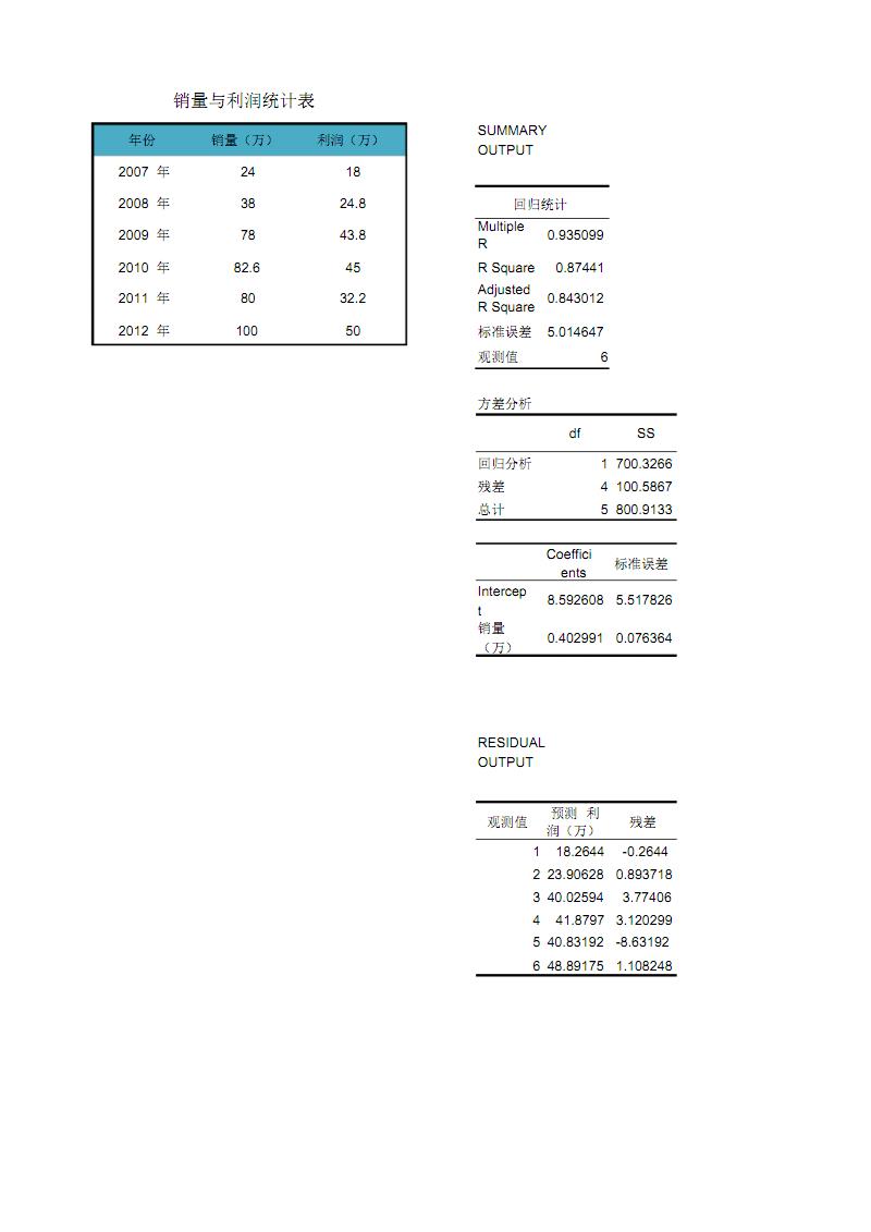 销售利润与销量回归分析.pdf
