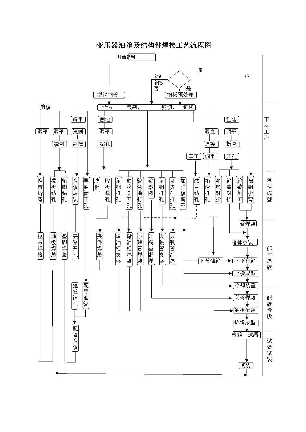 变压器油箱及结构件焊接工艺流程图.doc