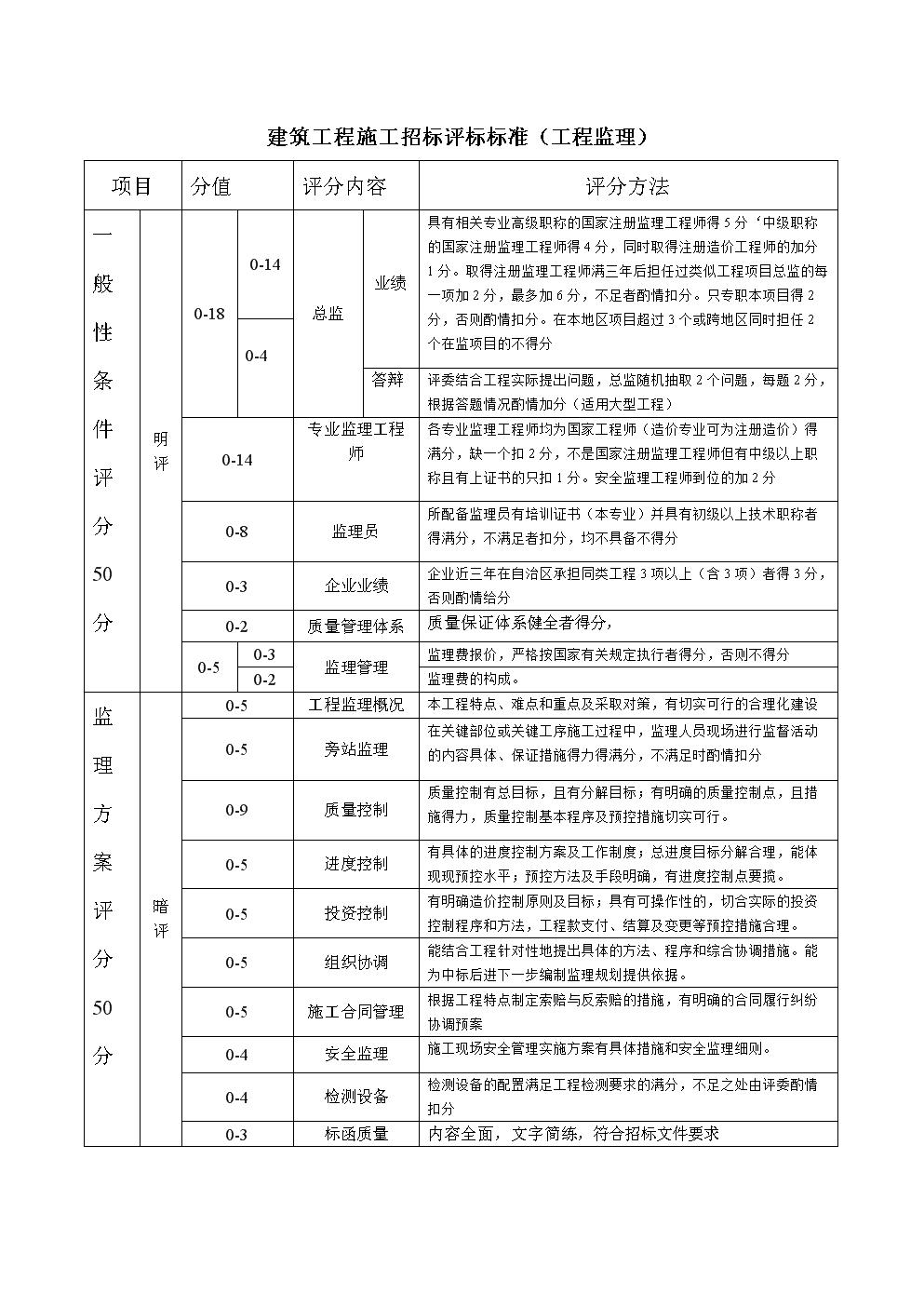 建筑工程施工招标评标标准.doc