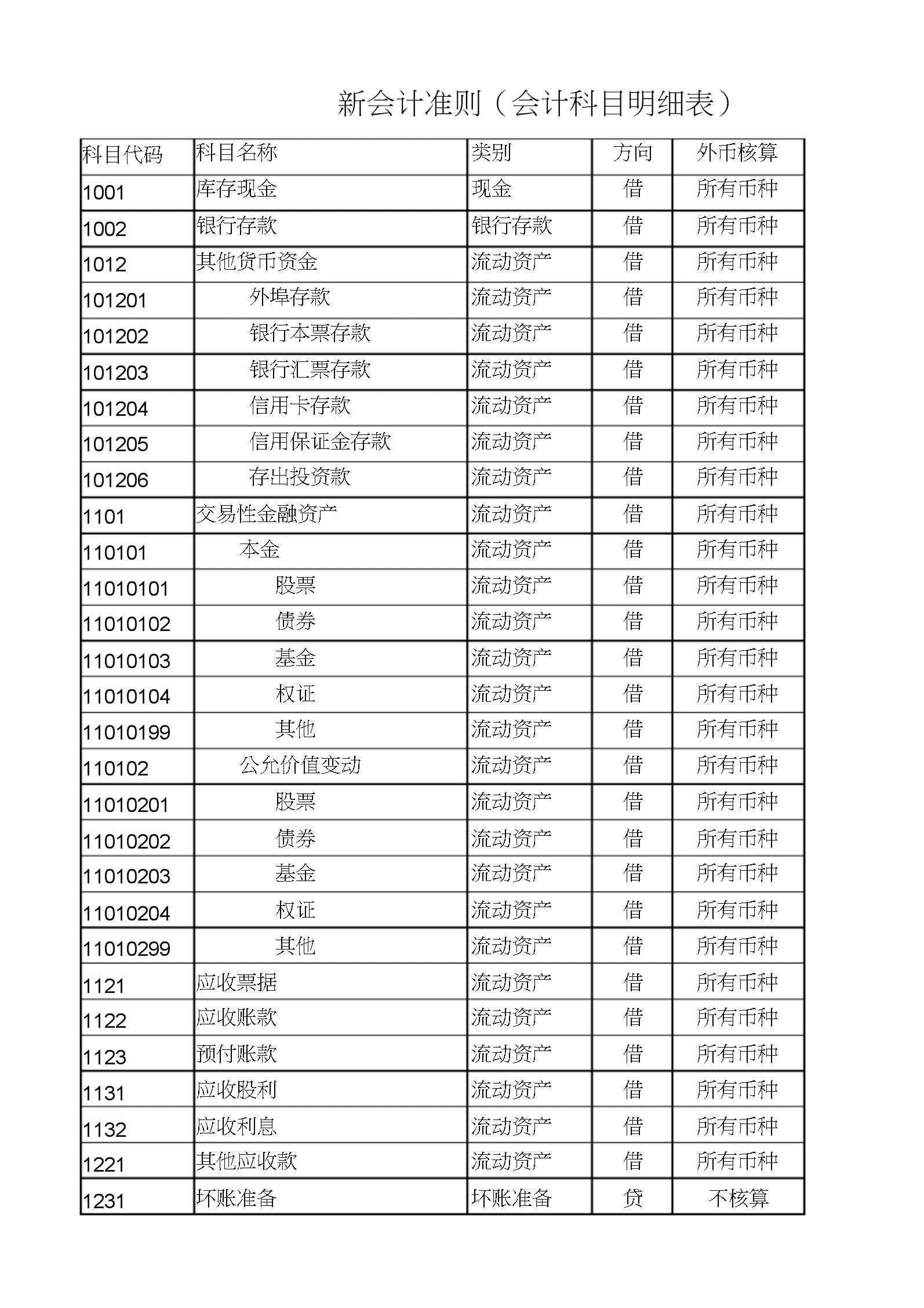 2020版2017年新会计准则下的会计科目明细表.docx