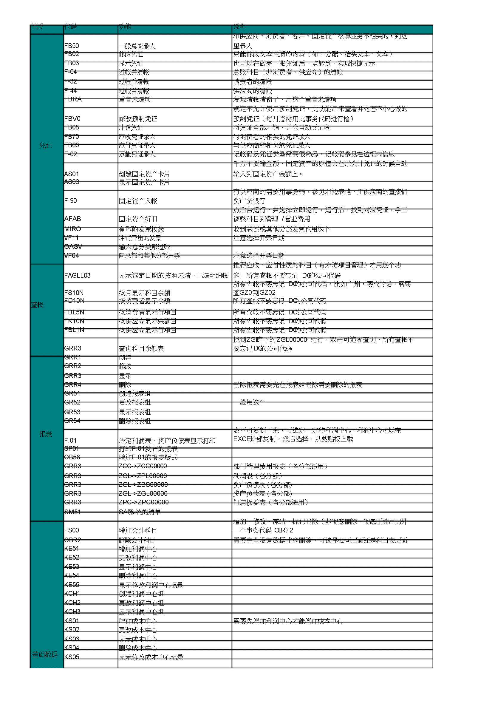 2020版SAP财务常用事务码归纳.docx