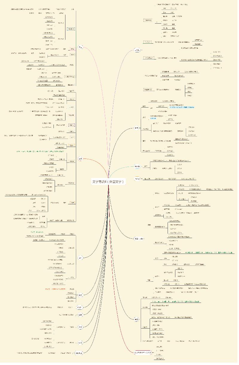 艺考必背文艺常识—文学常识5(外国文学).pdf