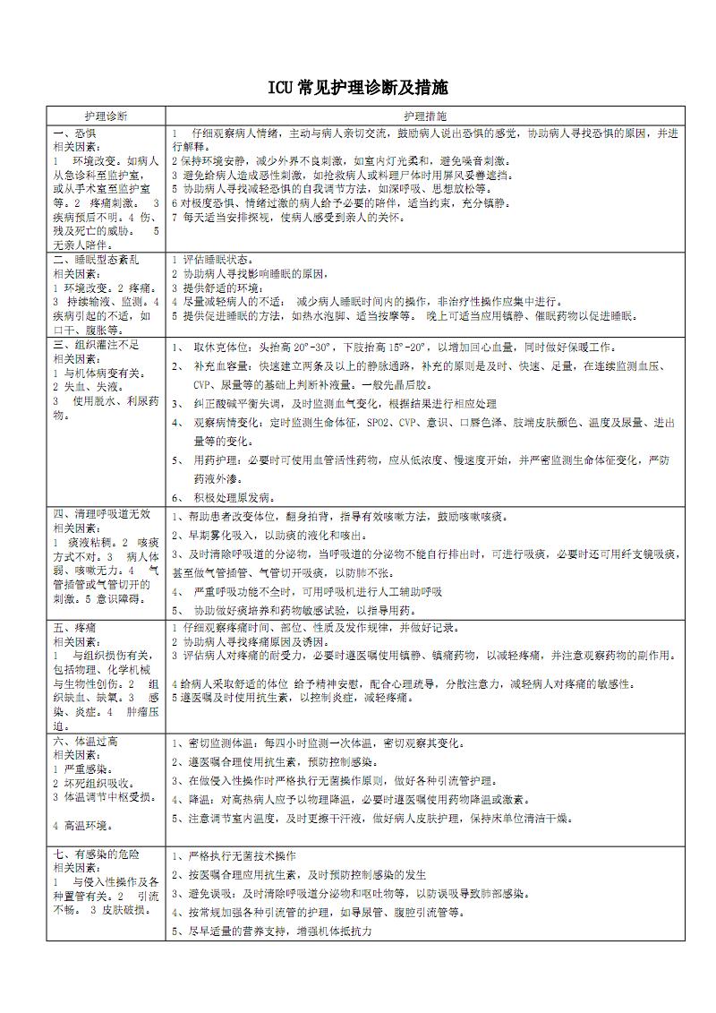 外科危重病人常见护理诊断及措施最新.pdf