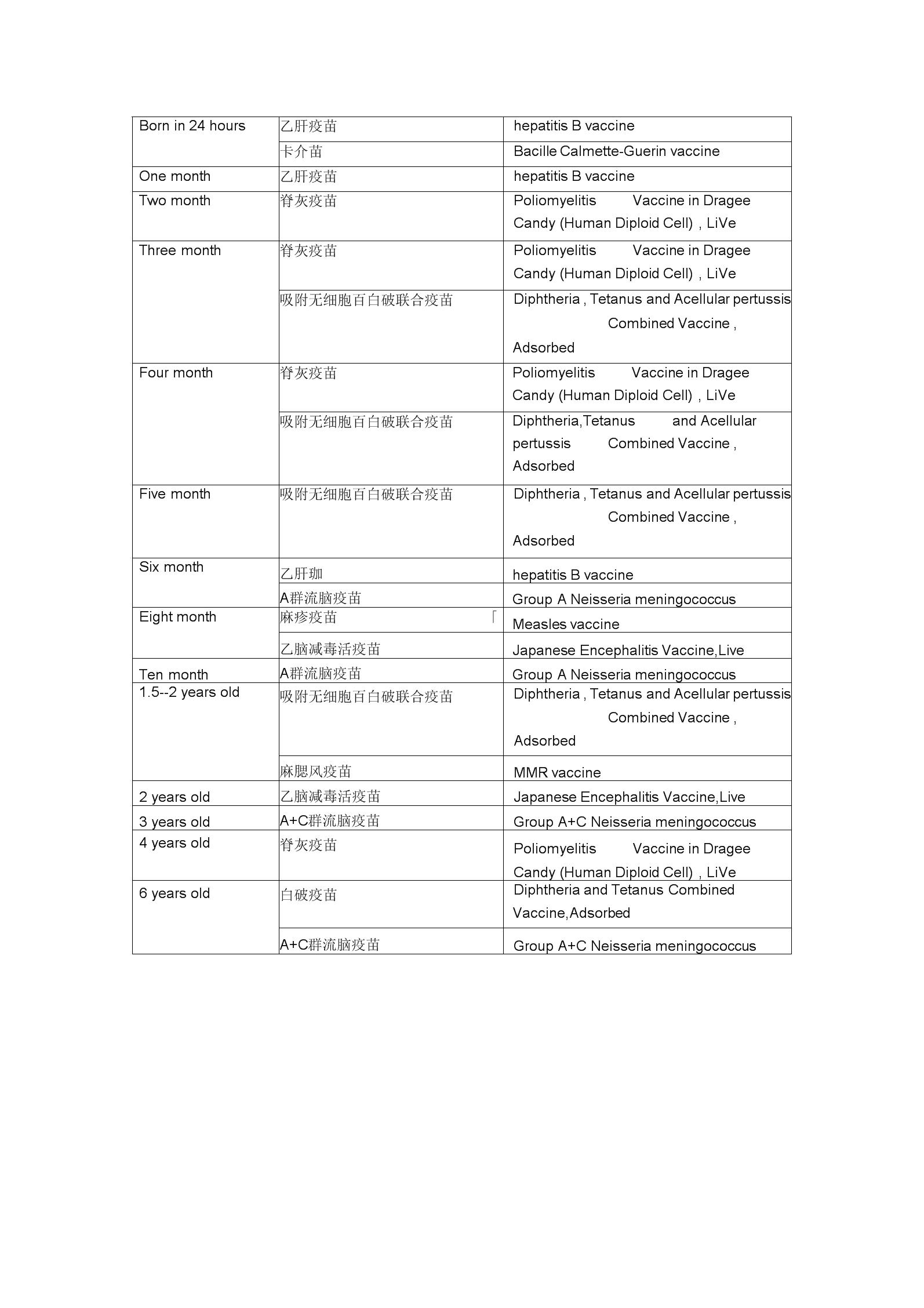 《儿童疫苗中英文对照》.docx