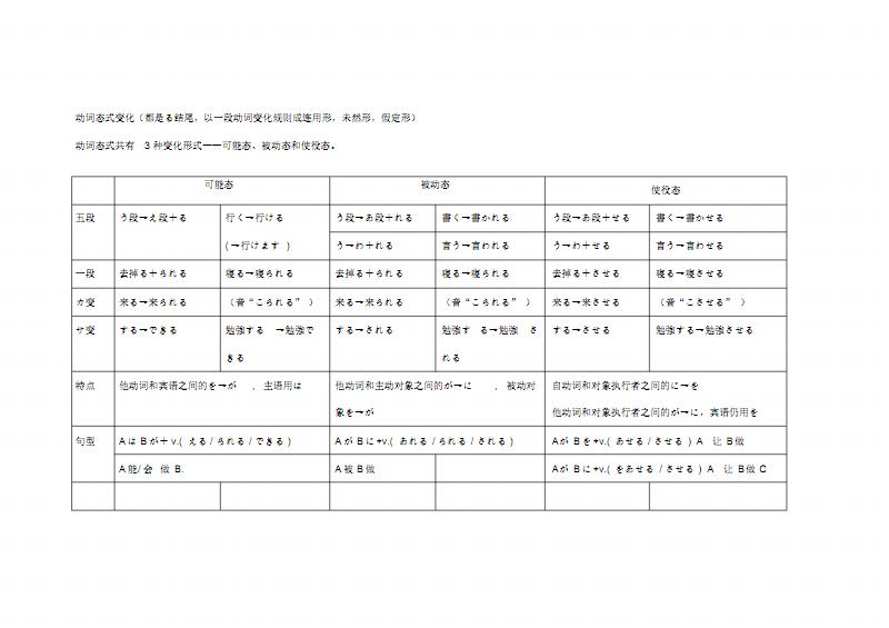日语动词态式变化(可能态,被动态,使役态的区别).pdf
