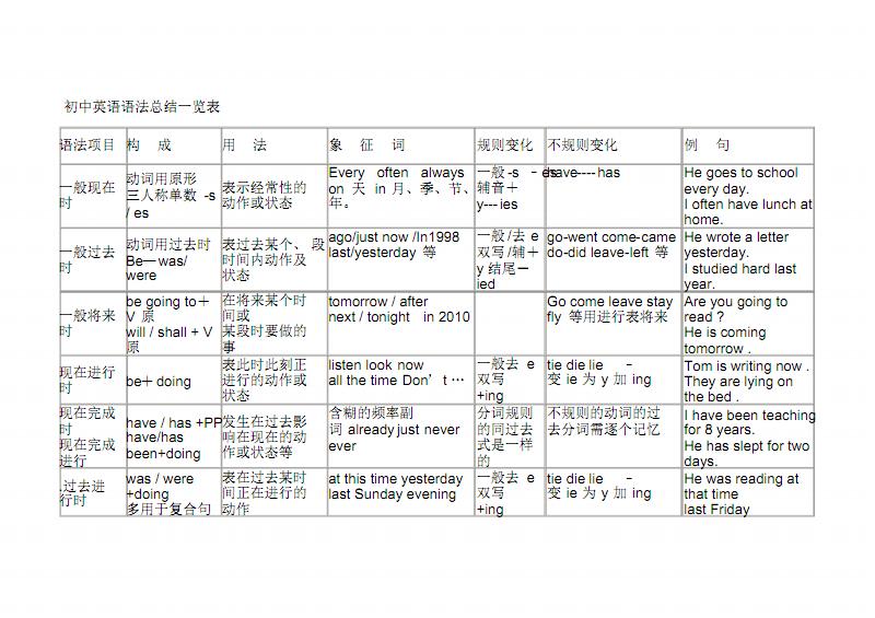 初中英语语法总结一览表+初二英语上册知识点(短语、句型) .pdf