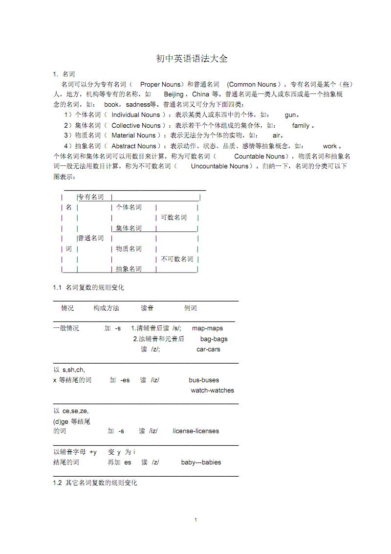 人教版初中英语语法大全(每天练一练) .pdf