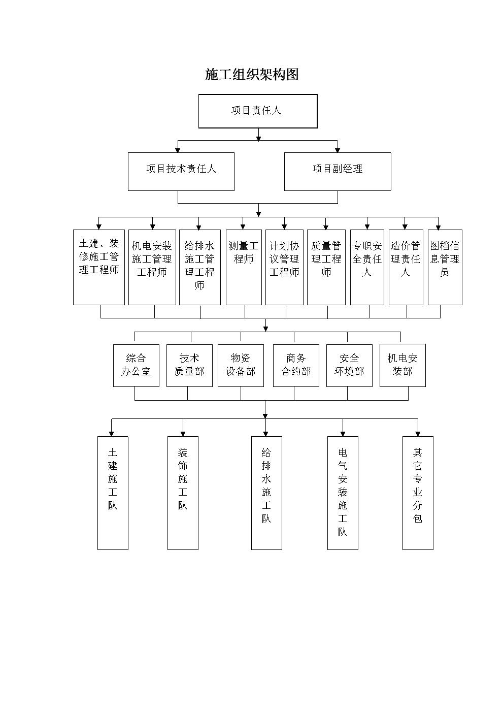 新项目施工组织架构图.doc