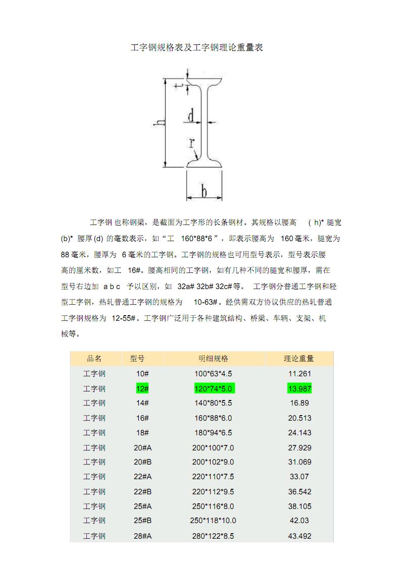 球扁钢尺寸及工字钢尺寸规格表.pdf