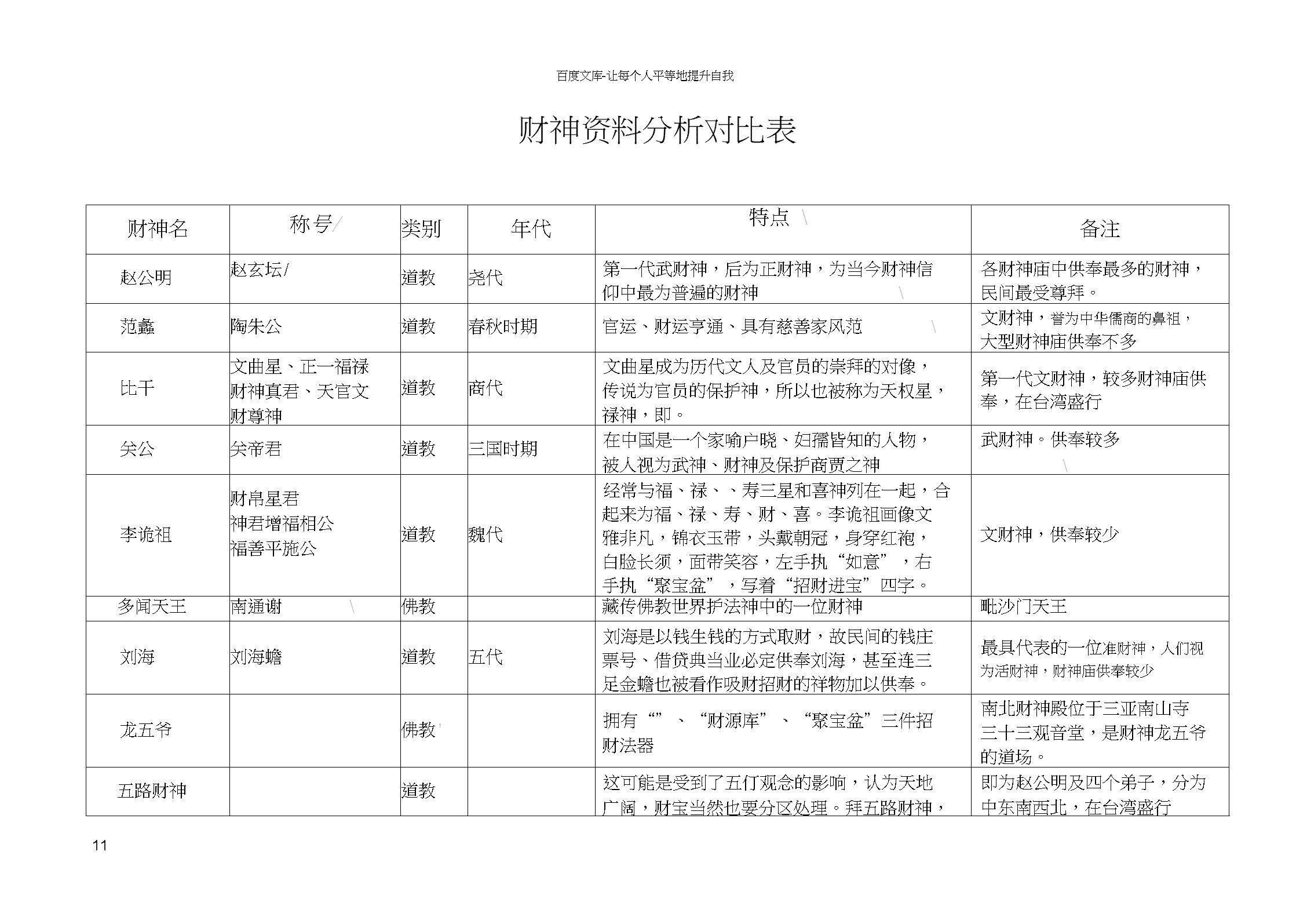 各财神资料对比表.docx
