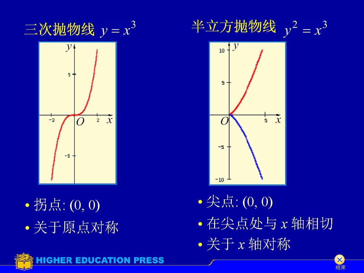 常见曲线曲面方程与图形.pptx
