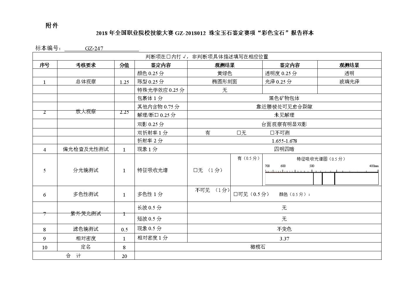 2018 高职  珠宝玉石鉴定 报告样本.doc
