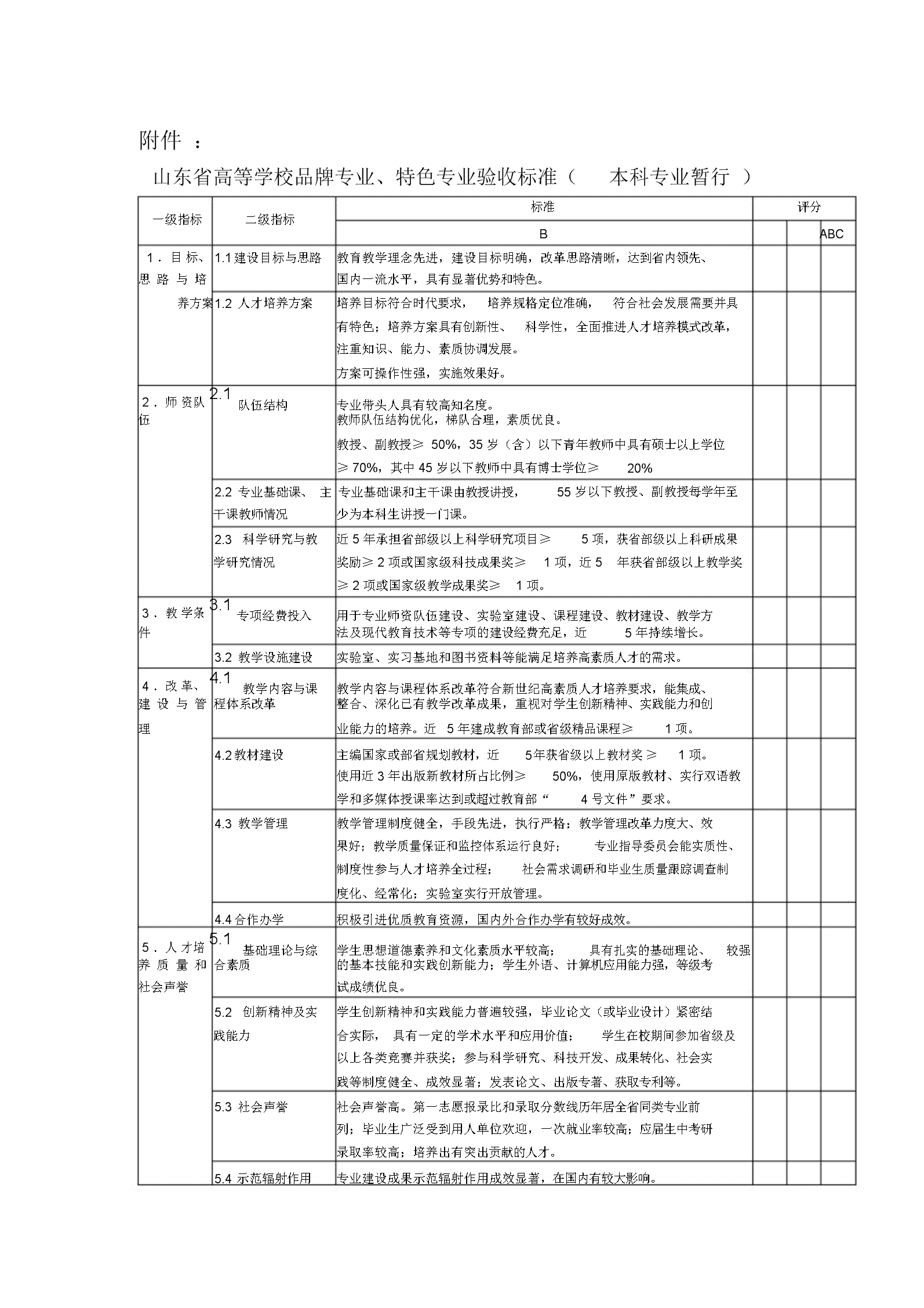 山东省高等学校品牌专业、特色专业验收标准.doc