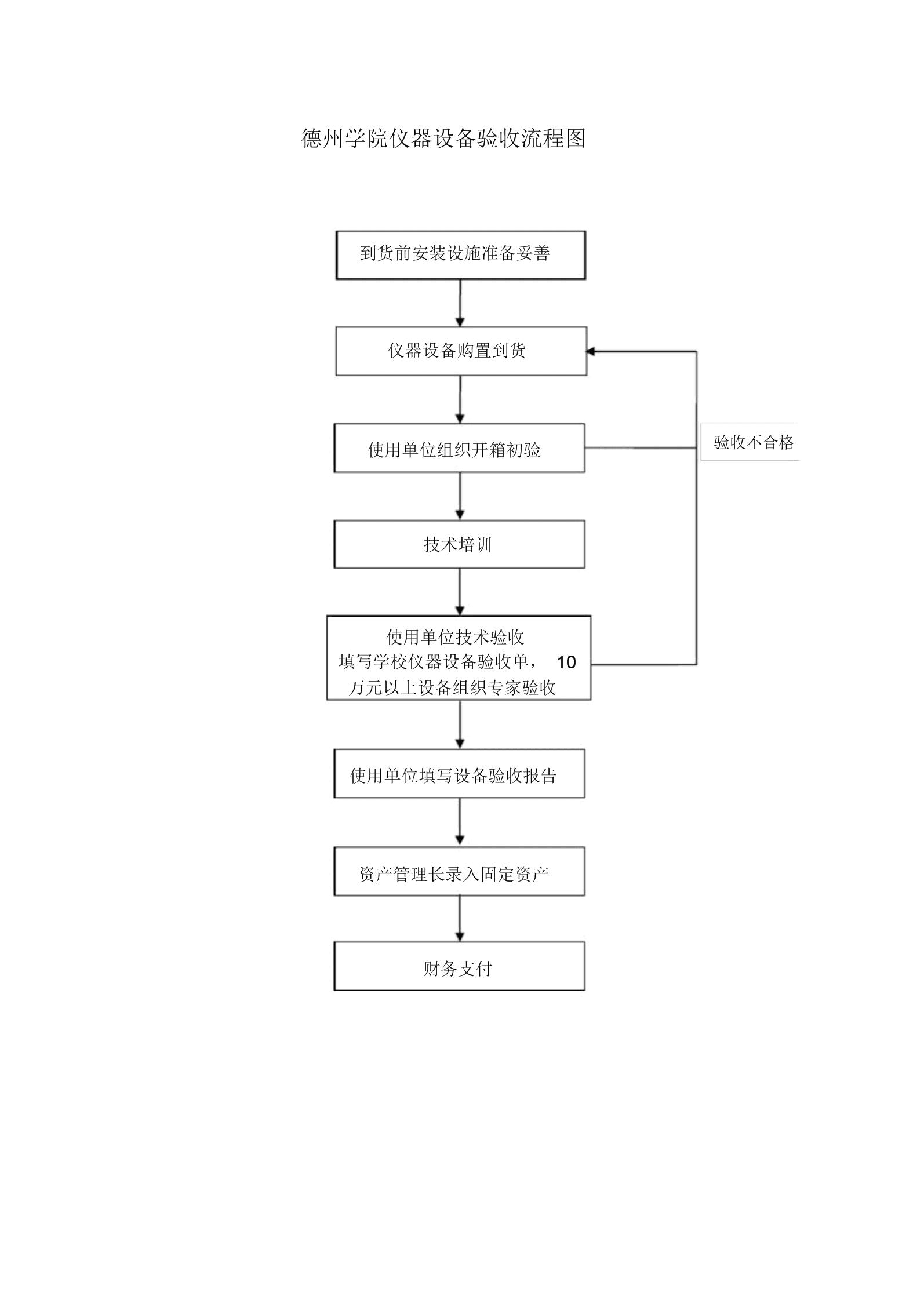 仪器设备验收流程图.docx