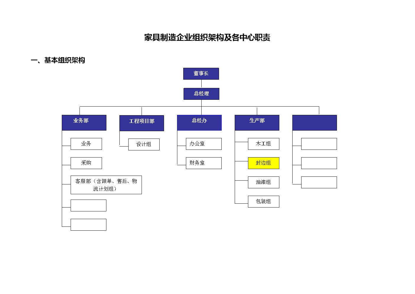 组织架构与各中心海报.doc跆拳道职责设计素材图片