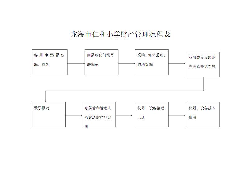 龙海市仁和小学财产管理流程1.pdf