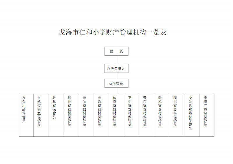 龙海市仁和小学财产管理机构一览表.pdf