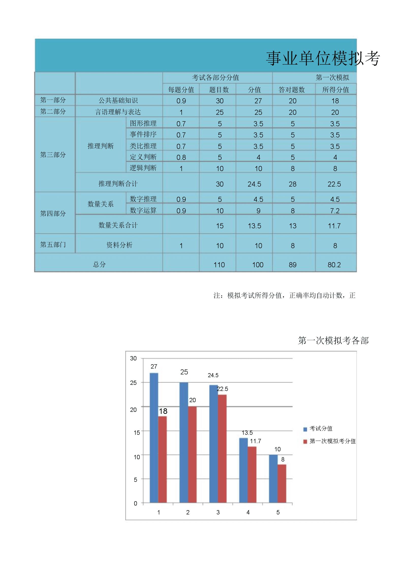 事业单位考试成绩统计分析.doc