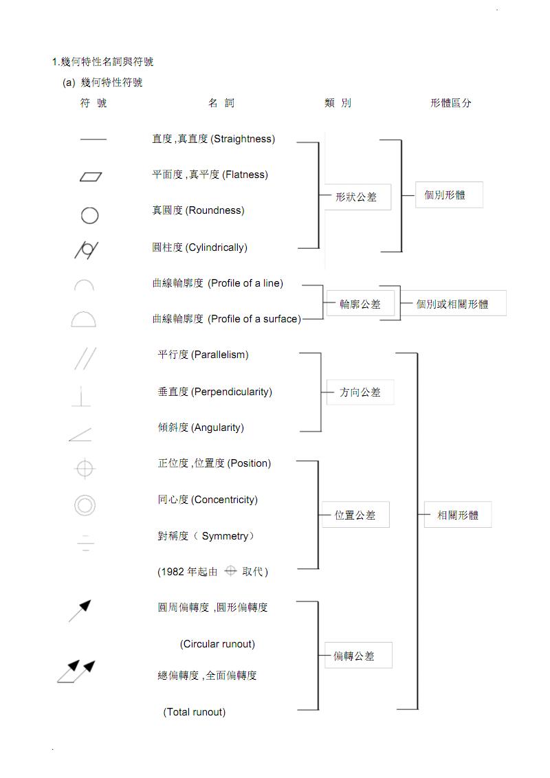 几何特性名词与符号.pdf