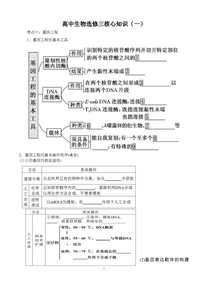 高中生物选修三核心知识.pdf