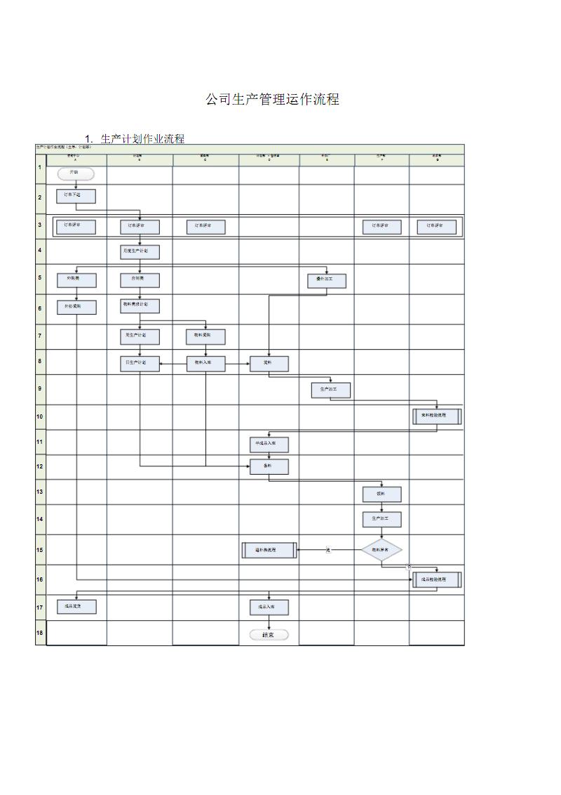 公司生产管理运作流程.pdf