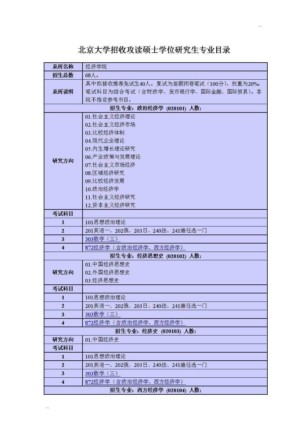 北京大学经济学院专业目录.doc