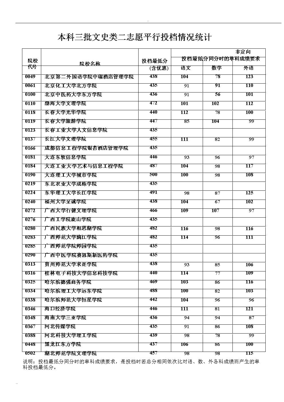 本科三批文史类二志愿平行投档情况统计.doc