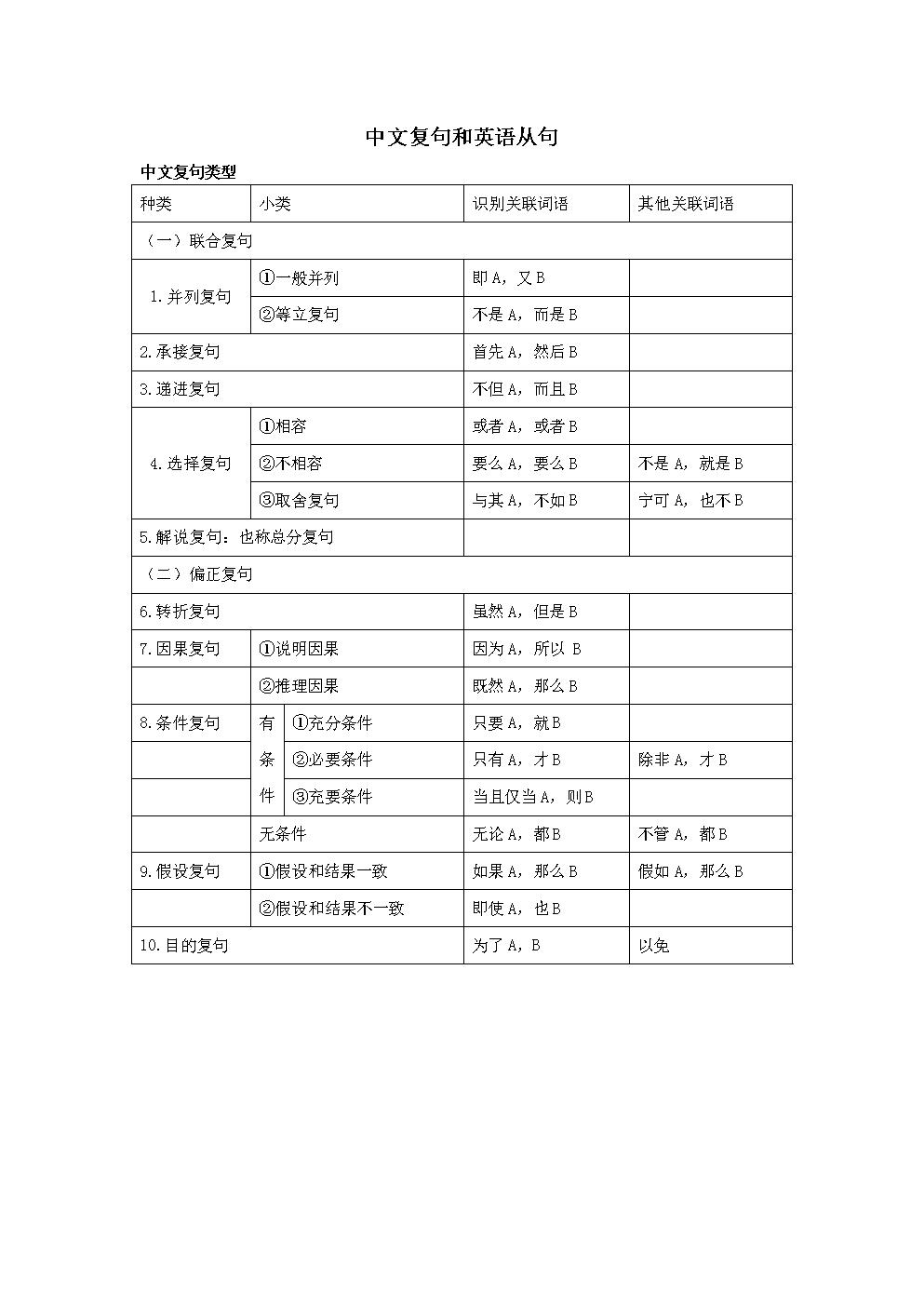 中文复句和英语从句.doc
