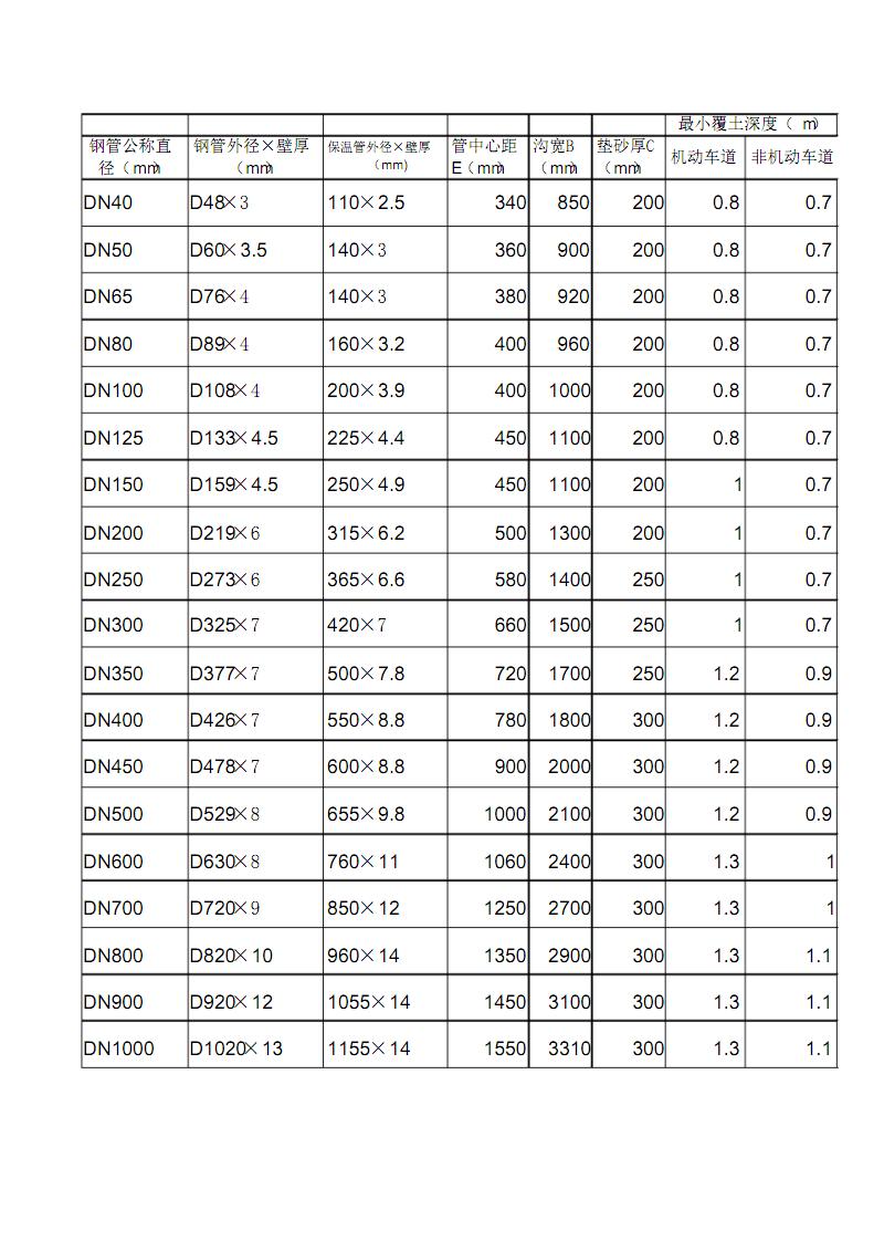 钢管公称直径与外径对照表钢管外径.pdf