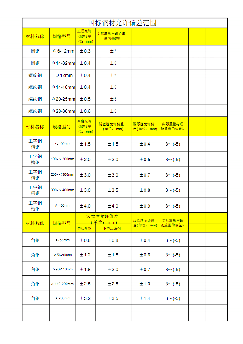 国标钢材允许偏差范围.pdf