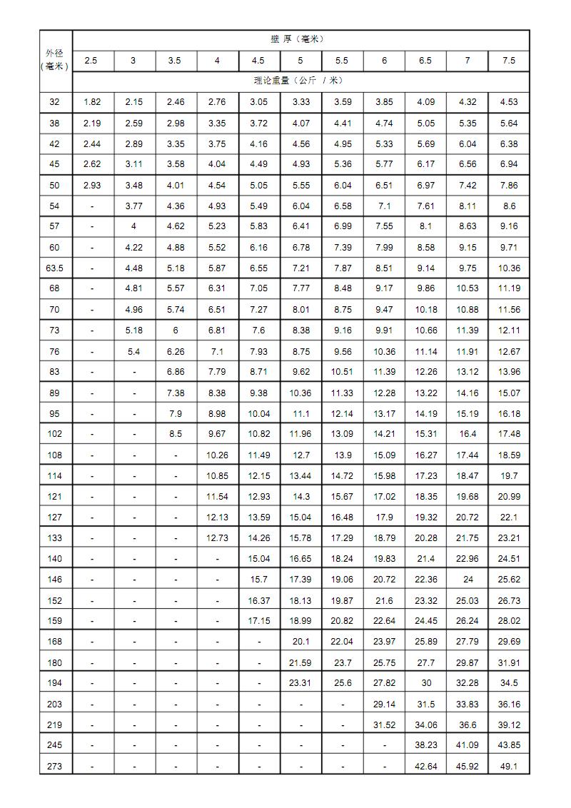 无缝钢管尺寸规格表.pdf