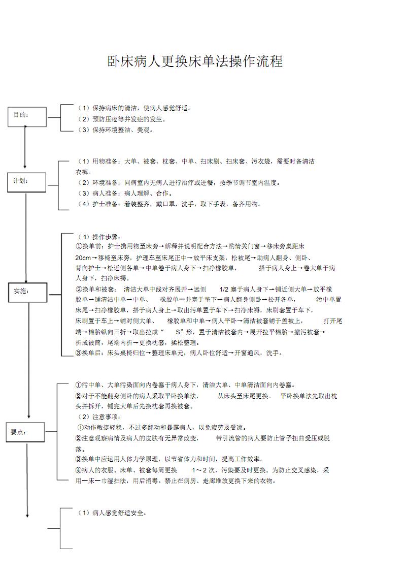 卧床病人更换床单法操作流程.pdf