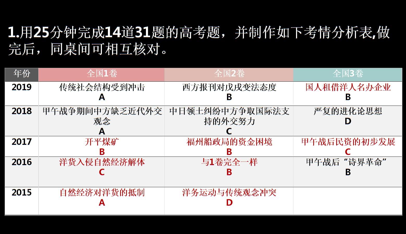 高中历史课件专题2 第8讲  改革开放前的现代中国.pptx