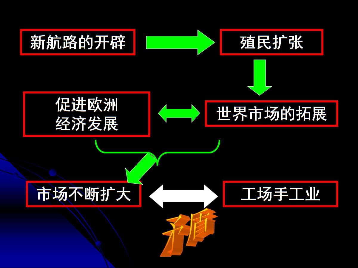 高中历史课件第7课第一次工业革命 2.ppt