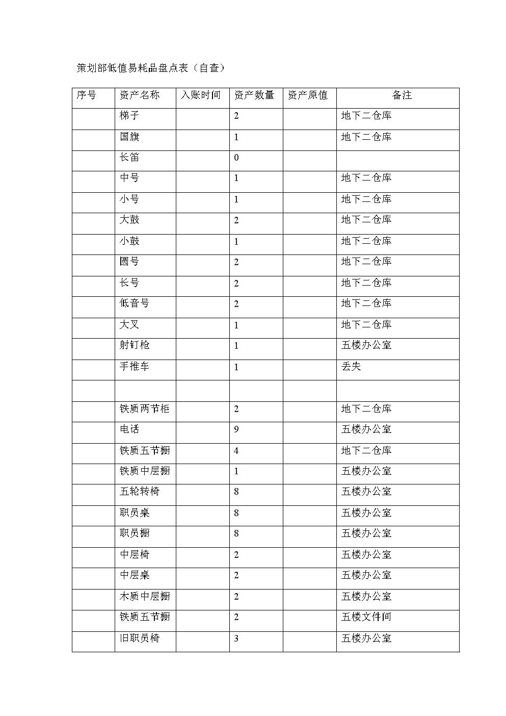 策划部低值易耗品盘点表(自查).doc