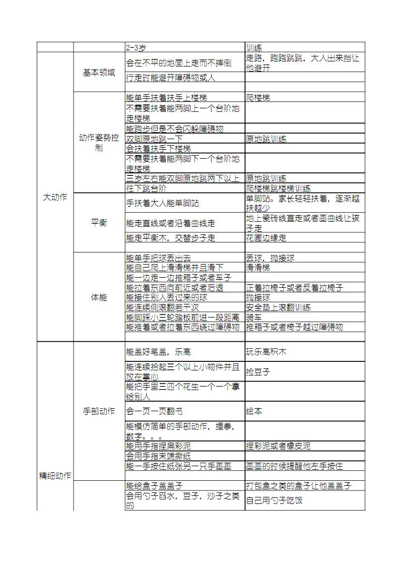 儿童能力对照表.pdf