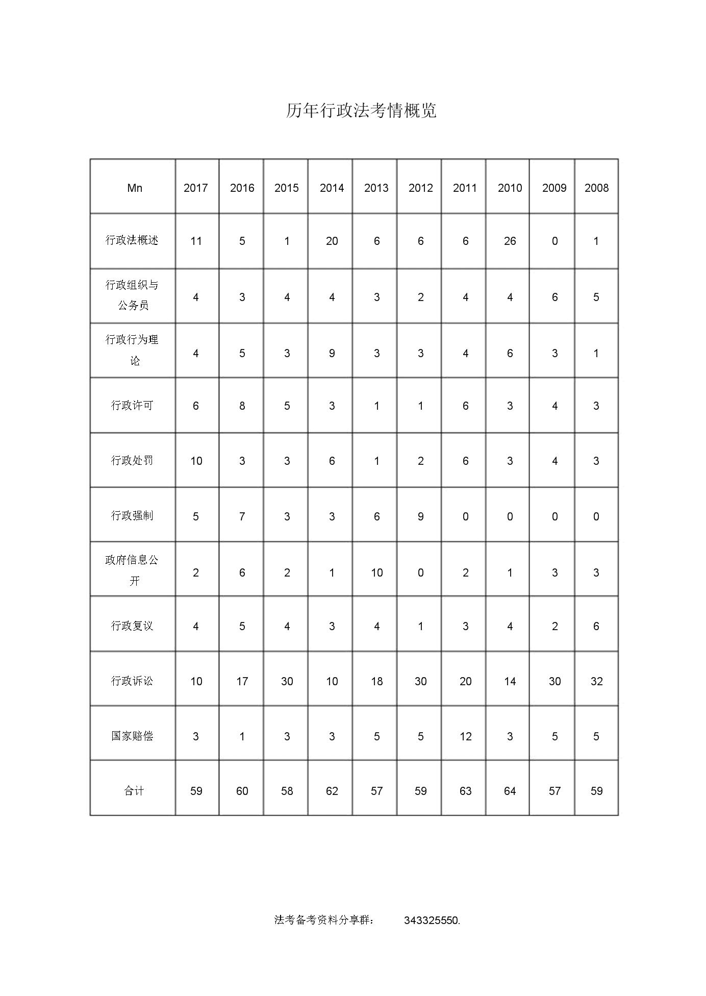 法考历年真题答案及解析之行政.doc