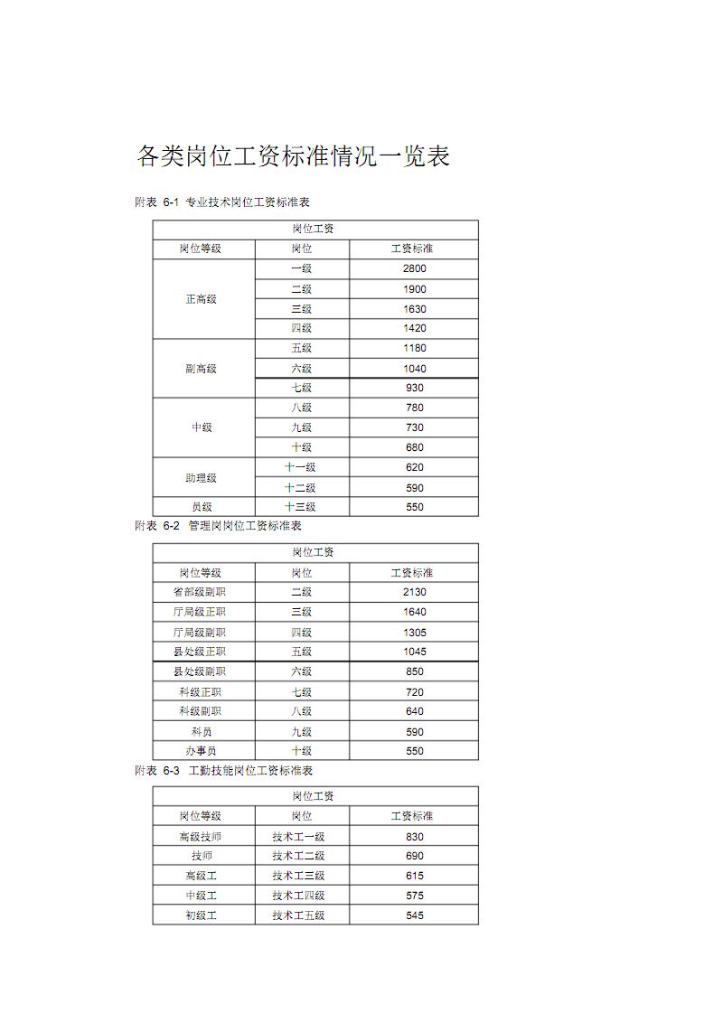各类岗位工资标准情况一览表.pdf