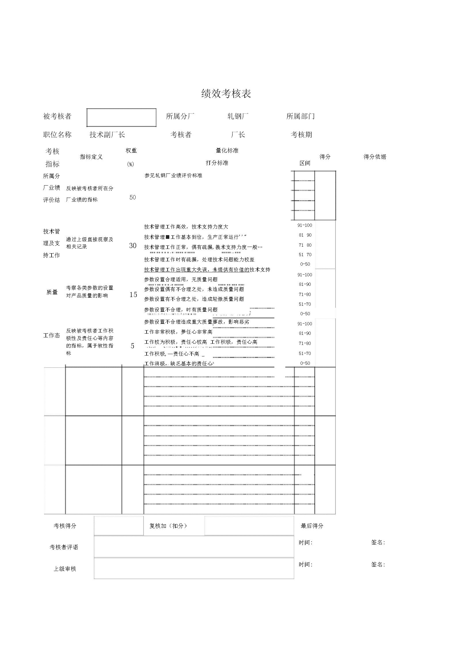 德龙钢铁-技术副厂长绩效考核表.docx