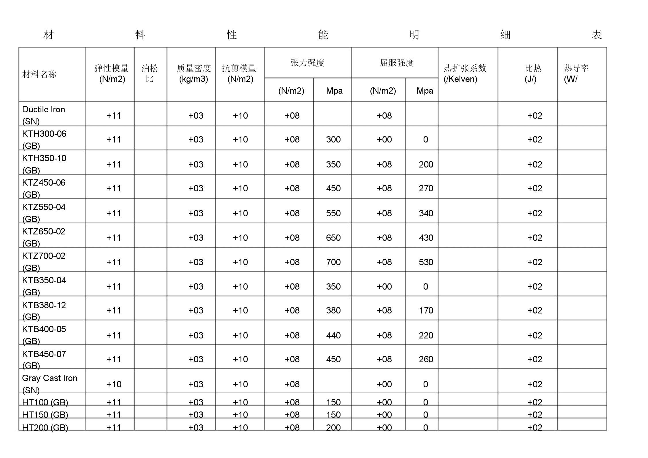 学习材料性能明细标准表格.docx