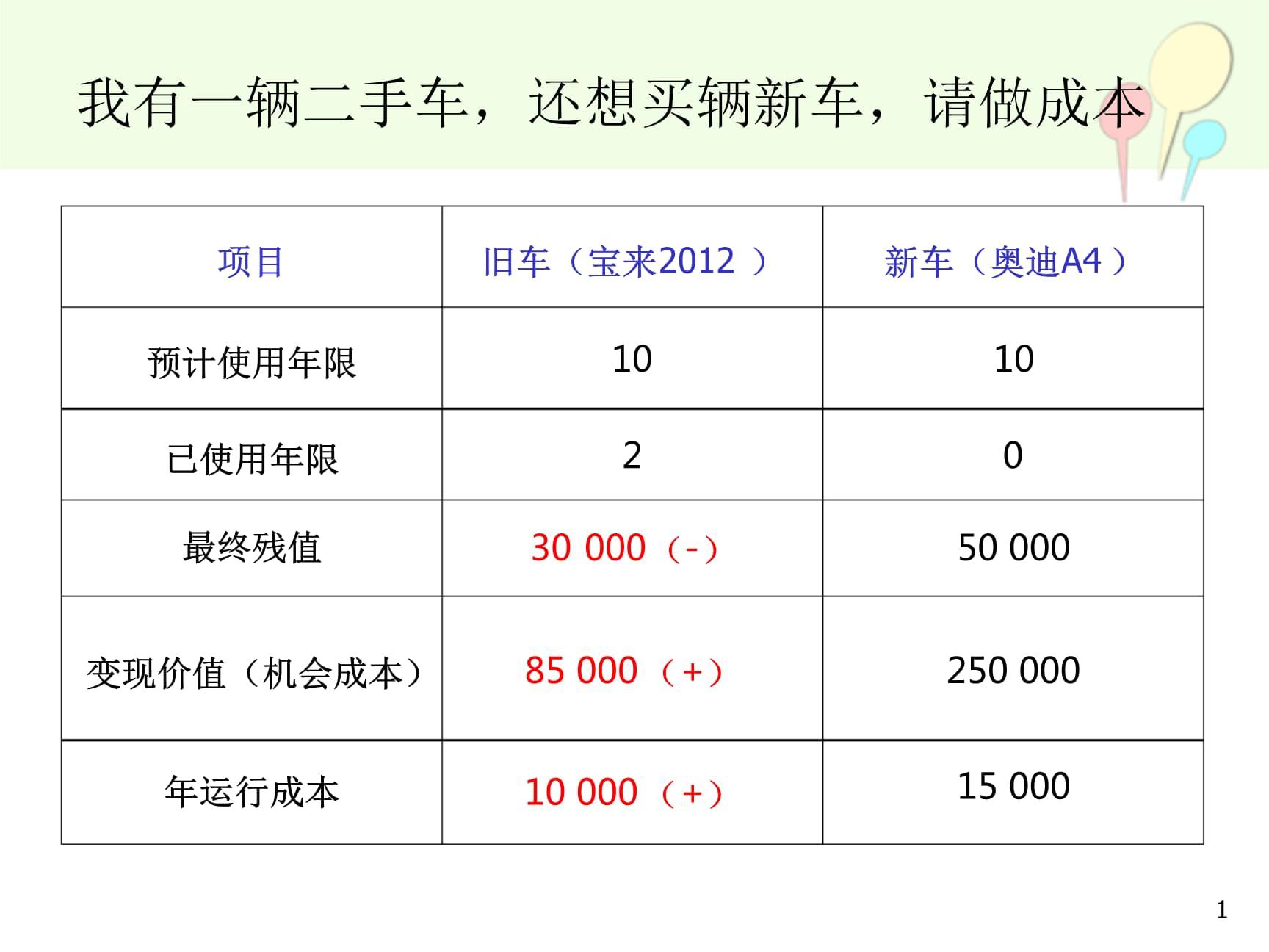 高级财务管理精选文档.ppt