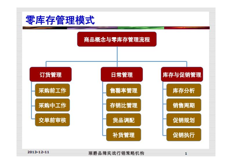 零库存管理工具(TO学员).pdf