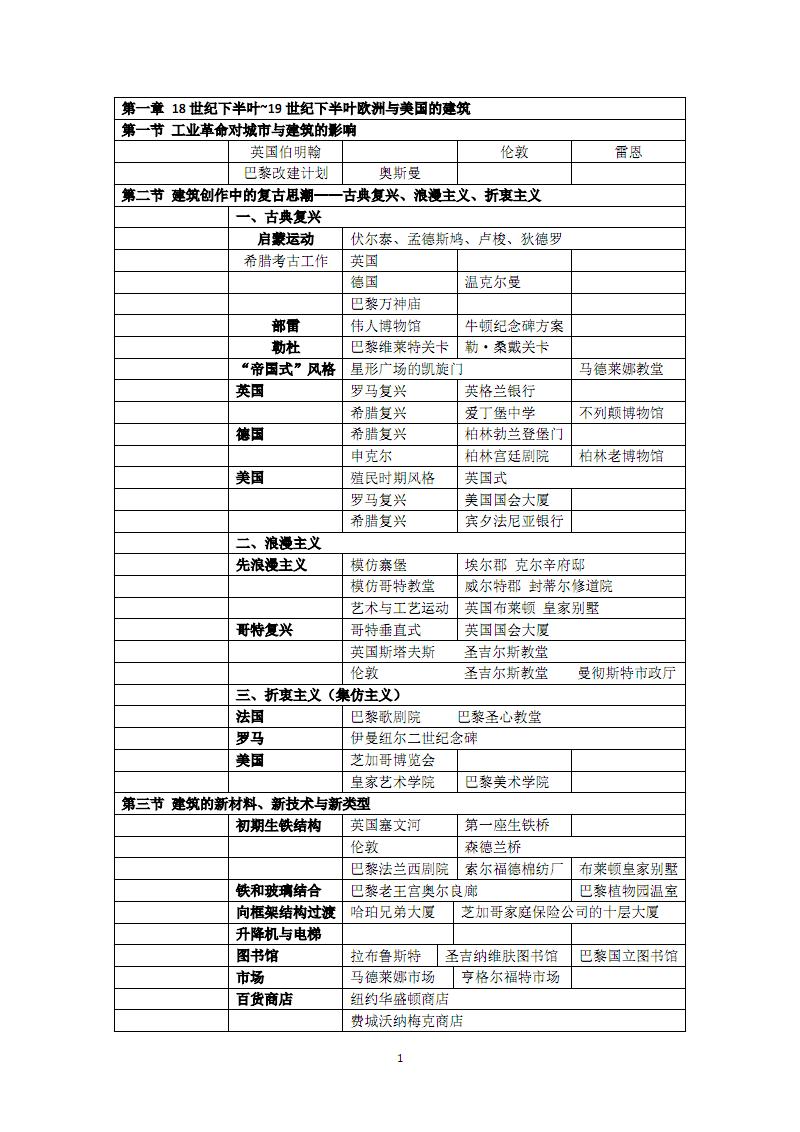 外国近现代建筑史十一月整理.pdf