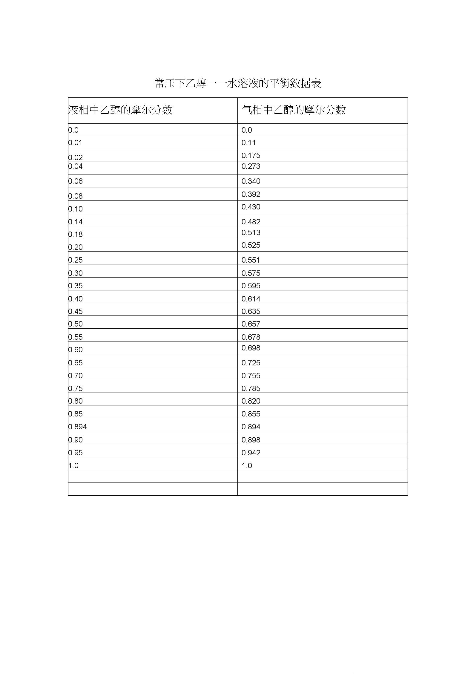 乙醇水溶液平衡数据表.docx