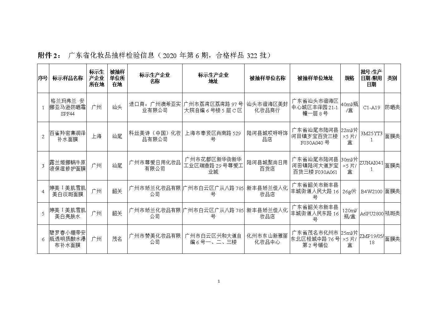 附件2: 广东省化妆品抽样检验信息(2020年第6期,合格样.doc