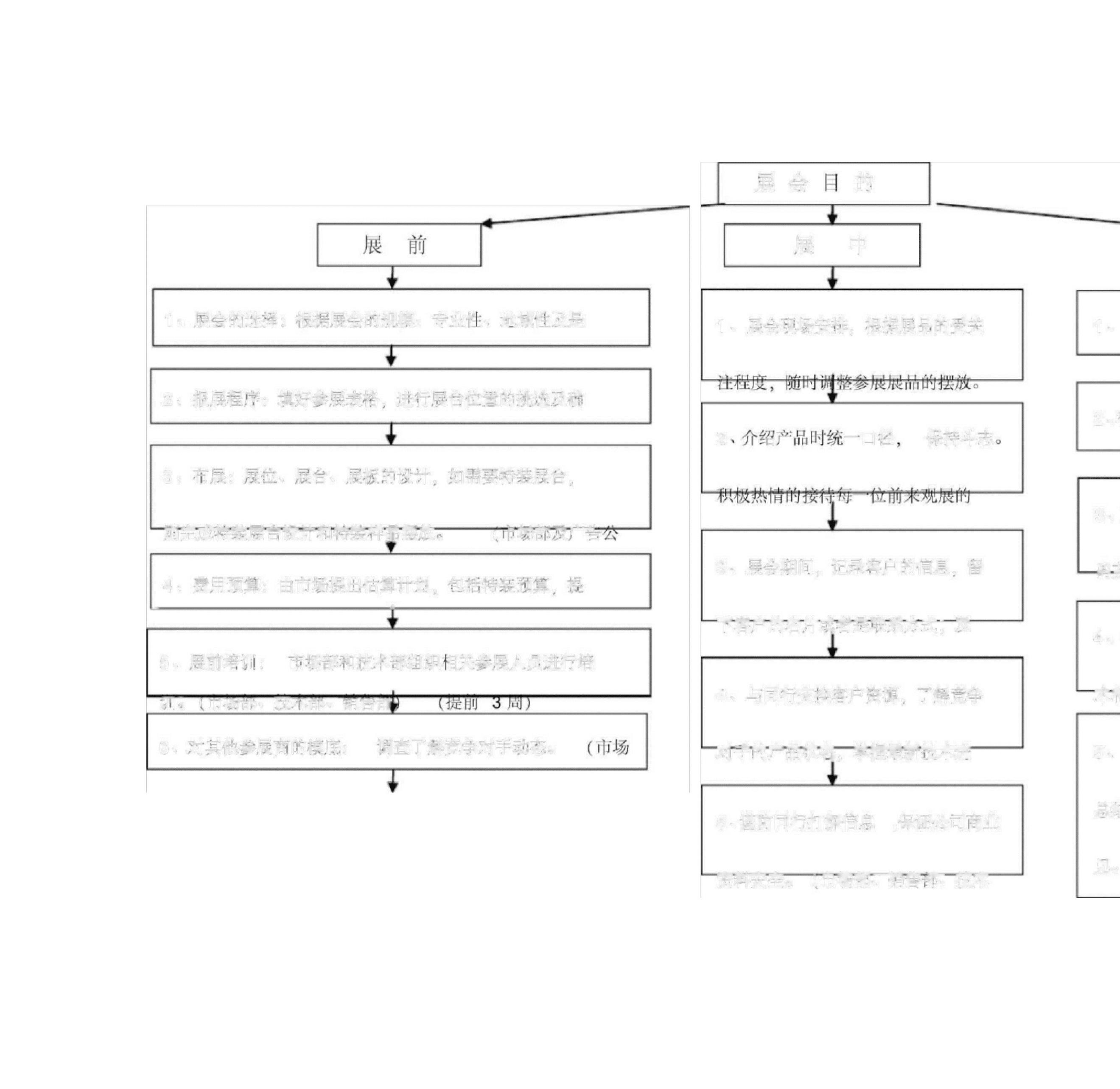 最新展会流程图(通用).docx