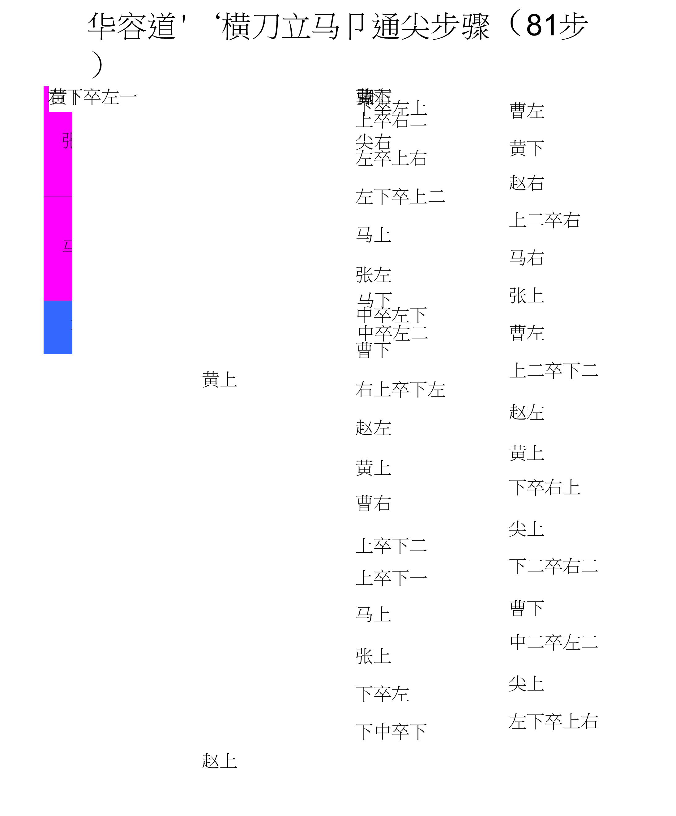 华容道解法(带图案详解超完整编辑直接整理编辑效果).docx